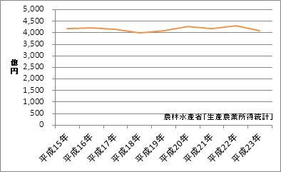 茨城県の農業産出額