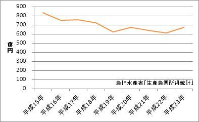 富山県の農業産出額