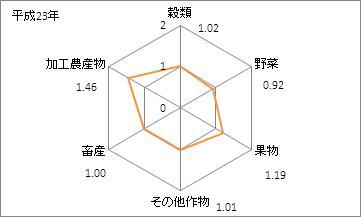 大分県の農業産出額の特化係数(平成23年)