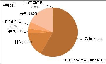 新潟県の農業産出額(比率)(平成23年)