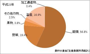 石川県の農業産出額比率(平成23年)