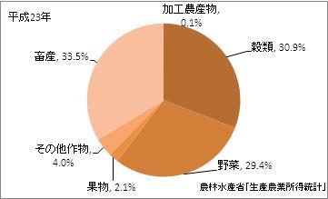 兵庫県の農業産出額(比率)(平成23年)