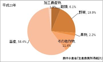 鹿児島県の農業産出額比率(平成23年)