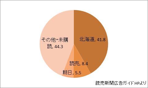 北海道の新聞シェア
