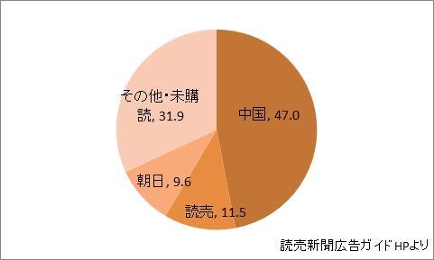 広島県の新聞シェア