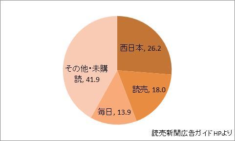 福岡県の新聞シェア