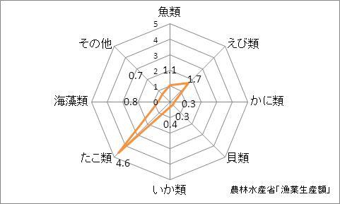 広島県の漁業生産額(海面漁業)の特化係数