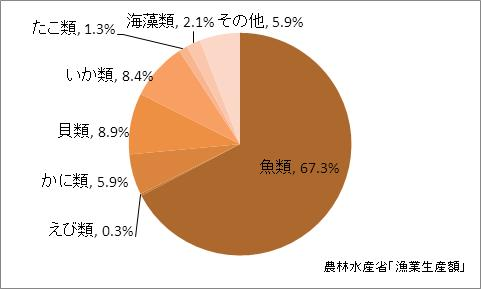 京都府の漁業生産額(海面漁業)の比率(2010年)