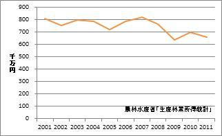 茨城県の林業産出額