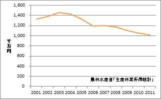 静岡県の林業産出額