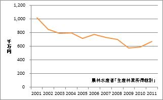 岡山県の林業産出額