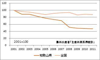 和歌山県の林業産出額(指数)