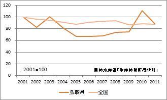 鳥取県の林業産出額(指数)