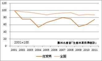 佐賀県の林業産出額(指数)