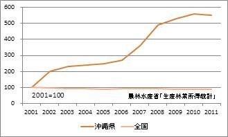 沖縄県の林業産出額(指数)