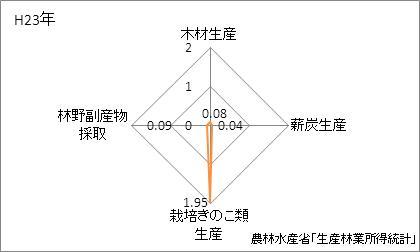 新潟県の林業産出額の特化係数