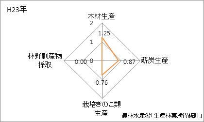岐阜県の林業産出額の特化係数