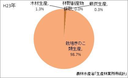 香川県の林業産出額の比率(平成23年)