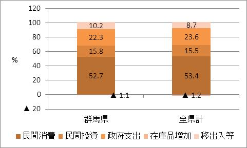 群馬県の名目GDP比率(2009年度)