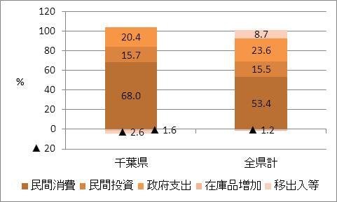 千葉県の名目GDP比率(2009年度)