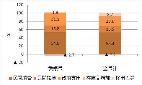 愛媛県の名目GDP比率(2009年度)