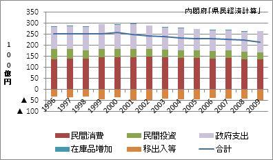 高知県の名目GDP