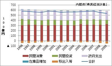 熊本県の名目GDP
