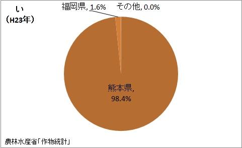 いの収穫量の都道府県割合