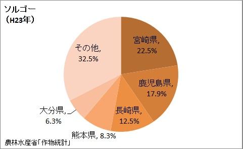 ソルゴーの収穫量の都道府県割合