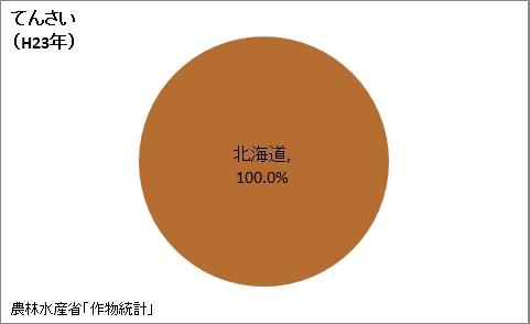 てんさいの収穫量の都道府県割合