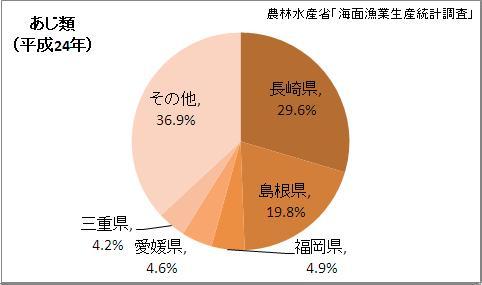 あじ類漁獲量の都道府県割合