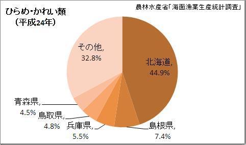 ひらめ・かれい類漁獲量の都道府県割合