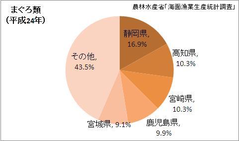 まぐろ類漁獲量の都道府県割合