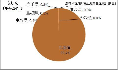 にしん漁獲量の都道府県割合