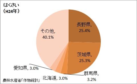 はくさいの収穫量の都道府県割合