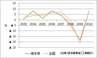 熊本県の製造品出荷額等(増加率)