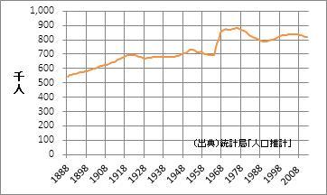 高知県の人口