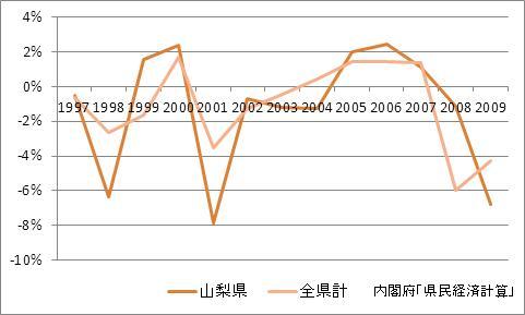 山梨県の1人当たり所得(増加率)