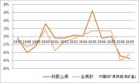 和歌山県の1人当たり所得(増加率)