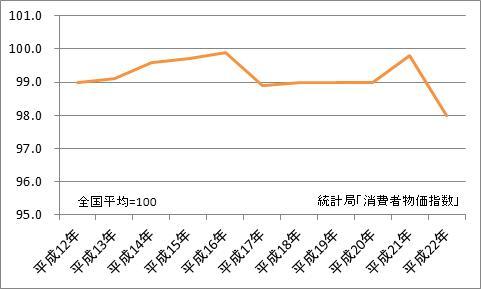 佐賀市と全国平均の比較(地域差指数)