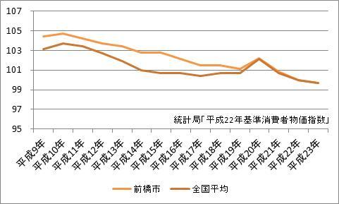 前橋市の消費者物価指数