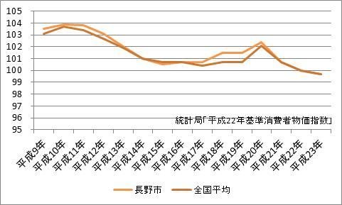 長野市の消費者物価指数