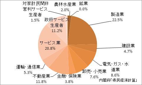 福島県の名目GDPの産業別比率(2009年)