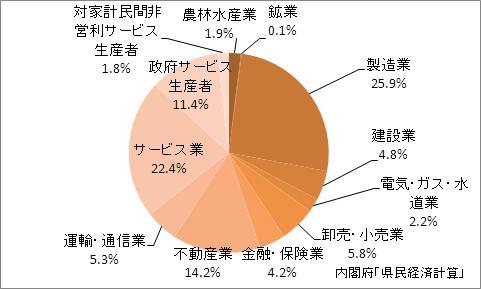 長野県の名目GDPの産業別比率(2009年)
