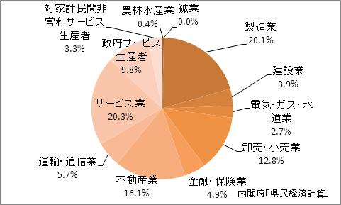 京都府の産業別GDP比率