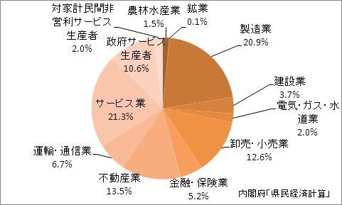 香川県の名目GDPの産業別比率(2009年)