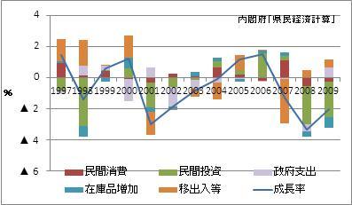 宮城県の名目GDP増加率(寄与度)
