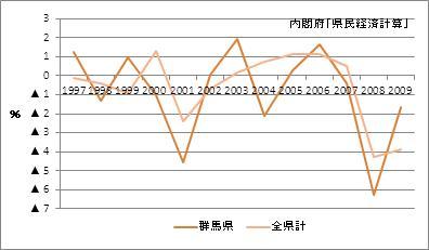 群馬県の名目GDP増加率