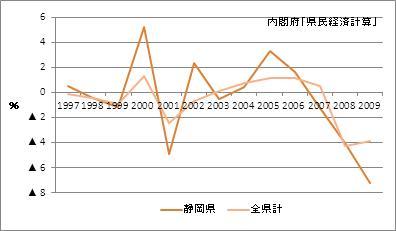 静岡県の名目GDP(増加率)