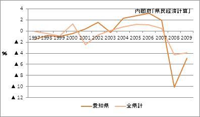 愛知県の名目GDP(増加率)